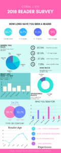 coral-and-co-reader-survey-infographic